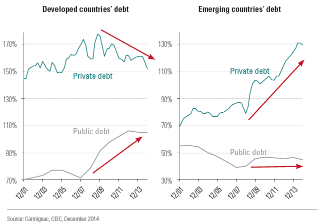 prod/qe_has_not_reduced_global_over-indebtedness.png