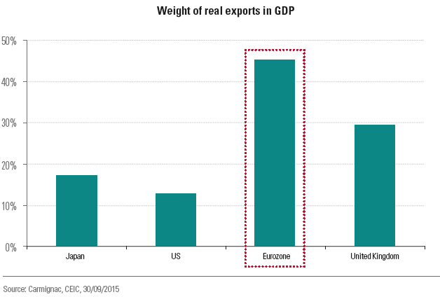 prod/the_eurozone_is_heavily_dependent_on_exports.png